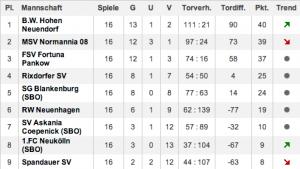 d1-tabelle-2014
