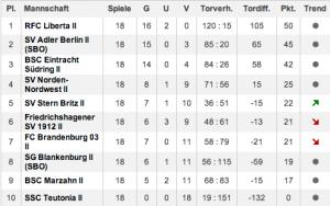 d2-tabelle-2014