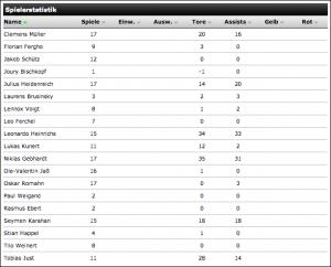 e1-statistik-2014