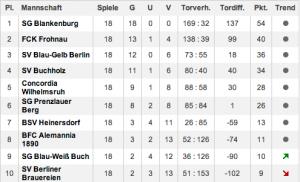 e1-tabelle-2014