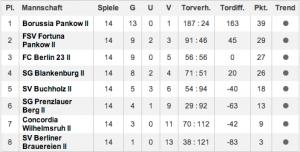 e2-tabelle-2014