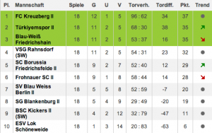 h2-tabelle-2014